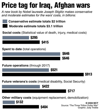 cost of iraq afghanastan wars